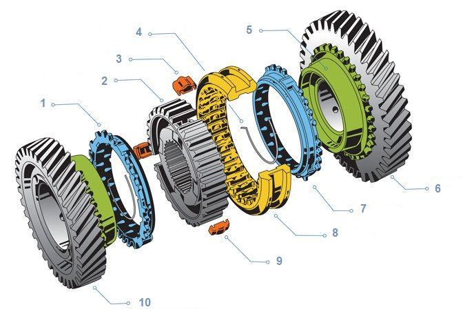 shema-synchronizer-gear