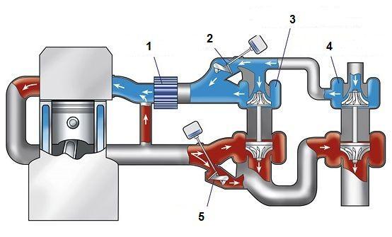 shema_two-stage_turbocharging