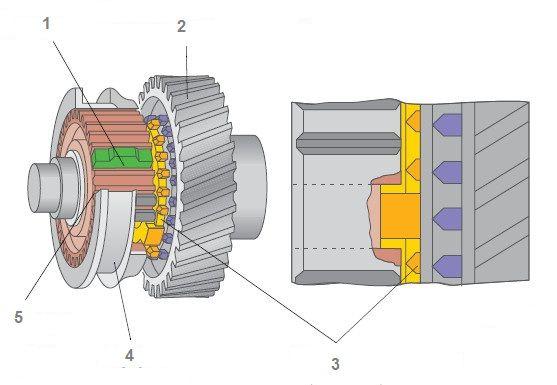 work-gear-synchronizer01